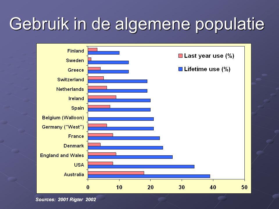 Gebruik in de algemene populatie Sources: 2001 Rigter 2002