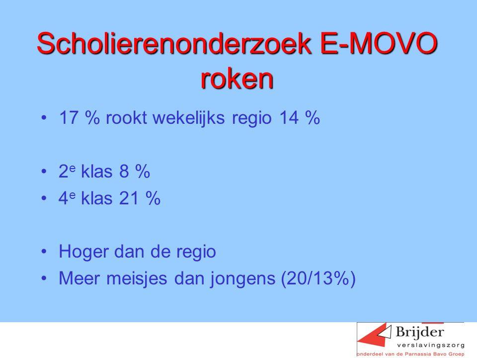 Scholierenonderzoek E-MOVO roken 17 % rookt wekelijks regio 14 % 2 e klas 8 % 4 e klas 21 % Hoger dan de regio Meer meisjes dan jongens (20/13%) Marion Kooij