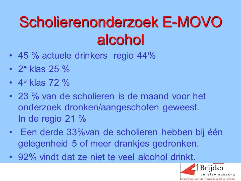 Scholierenonderzoek E-MOVO alcohol 45 % actuele drinkers regio 44% 2 e klas 25 % 4 e klas 72 % 23 % van de scholieren is de maand voor het onderzoek dronken/aangeschoten geweest.