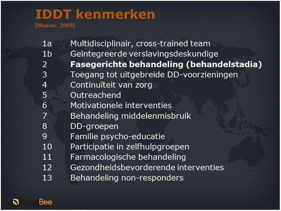 IDDT kenmerken (Mueser, 2003) 1aMultidisciplinair, cross-trained team 1bGeïntegreerde verslavingsdeskundige 2Fasegerichte behandeling (behandelstadia) 3Toegang tot uitgebreide DD-voorzieningen 4Continuïteit van zorg 5Outreachend 6Motivationele interventies 7Behandeling middelenmisbruik 8DD-groepen 9Familie psycho-educatie 10Participatie in zelfhulpgroepen 11Farmacologische behandeling 12Gezondheidsbevorderende interventies 13Behandeling non-responders