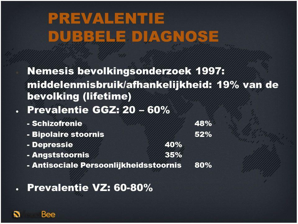 PREVALENTIE DUBBELE DIAGNOSE  Nemesis bevolkingsonderzoek 1997: middelenmisbruik/afhankelijkheid: 19% van de bevolking (lifetime)  Prevalentie GGZ: 20 – 60% - Schizofrenie48% - Bipolaire stoornis 52% - Depressie 40% - Angststoornis35% - Antisociale Persoonlijkheidsstoornis80%  Prevalentie VZ: 60-80%
