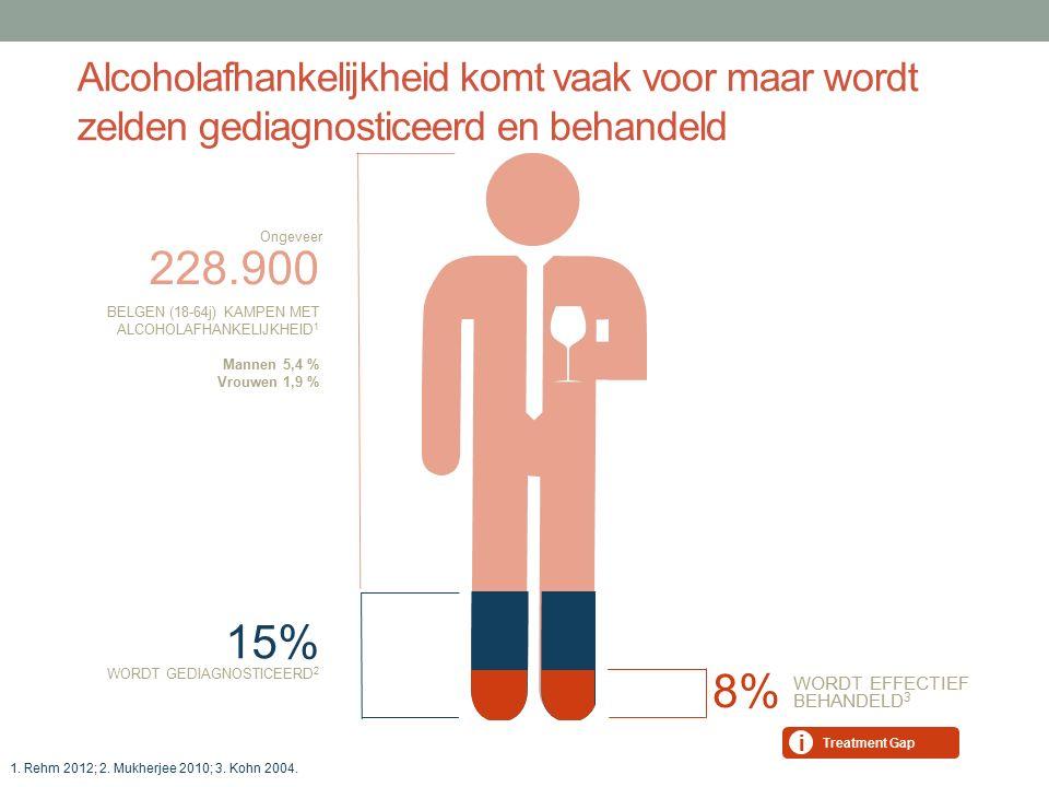 FOSSÉ THÉRAPEUTIQUE Alcoholafhankelijkheid komt vaak voor maar wordt zelden gediagnosticeerd en behandeld WORDT EFFECTIEF BEHANDELD 3 8% BELGEN (18-64j) KAMPEN MET ALCOHOLAFHANKELIJKHEID 1 Mannen 5,4 % Vrouwen 1,9 % 228.900 WORDT GEDIAGNOSTICEERD 2 15% Ongeveer Treatment Gap i 1.