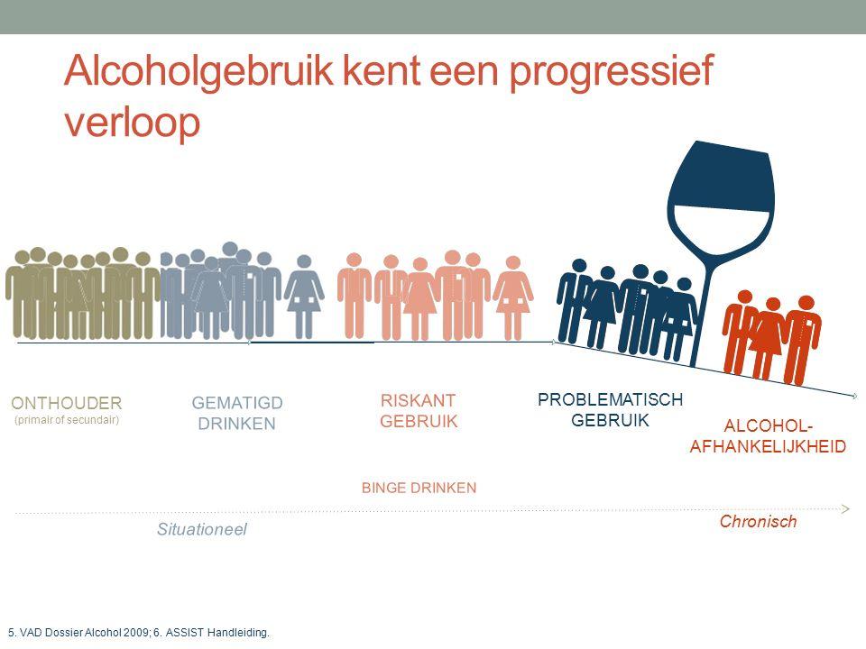 Alcoholgebruik kent een progressief verloop DRL selon l'OMS RISKANT GEBRUIK PROBLEMATISCH GEBRUIK ALCOHOL- AFHANKELIJKHEID ONTHOUDER (primair of secundair) 5.