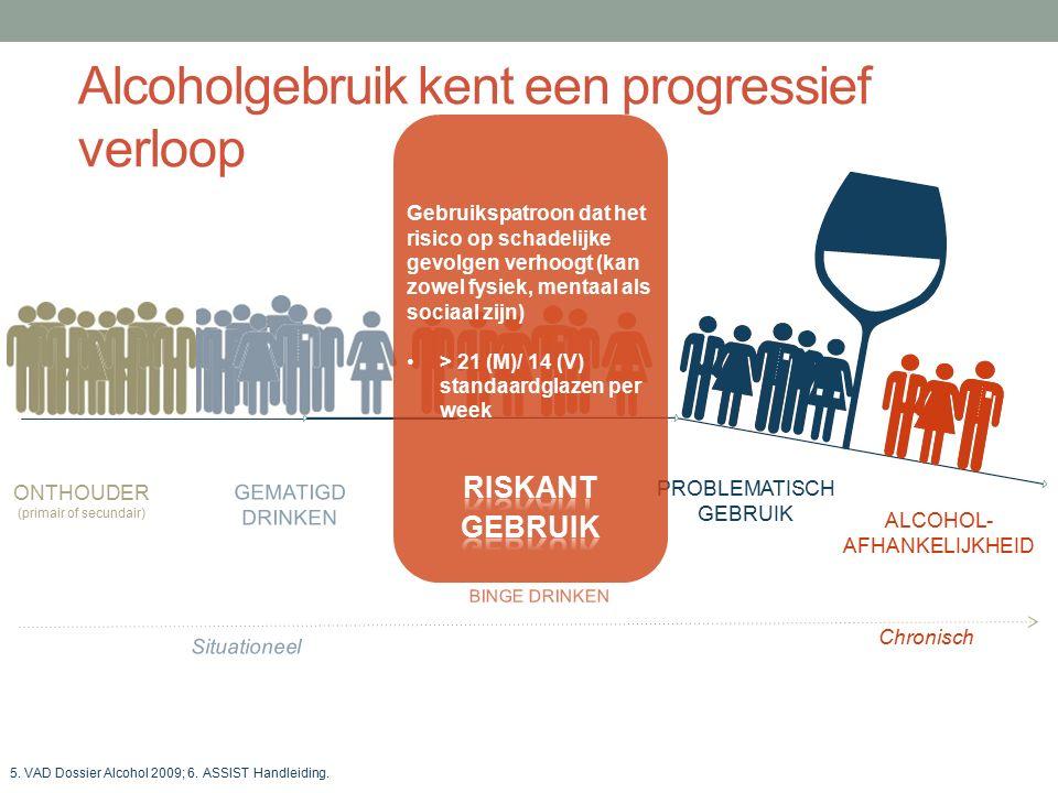 FOSSÉ THÉRAPEUTIQUE Alcoholafhankelijkheid in de Belgische populatie BELGEN (18-64j) KAMPEN MET ALCOHOL- AFHANKELIJKHEID 1 Mannen 5,4 % Vrouwen 1,9 % 228.900 Ongeveer 1.