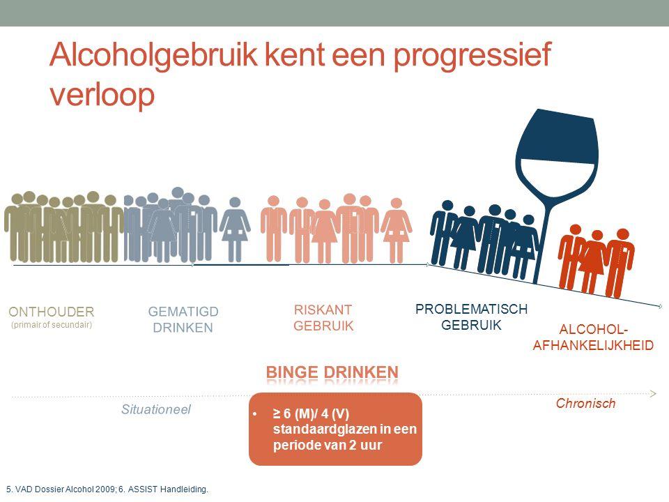 Alcoholgebruik kent een progressief verloop DRL selon l'OMS RISKANT GEBRUIK PROBLEMATISCH GEBRUIK ALCOHOL- AFHANKELIJKHEID GEMATIGD DRINKEN ONTHOUDER (primair of secundair) 5.