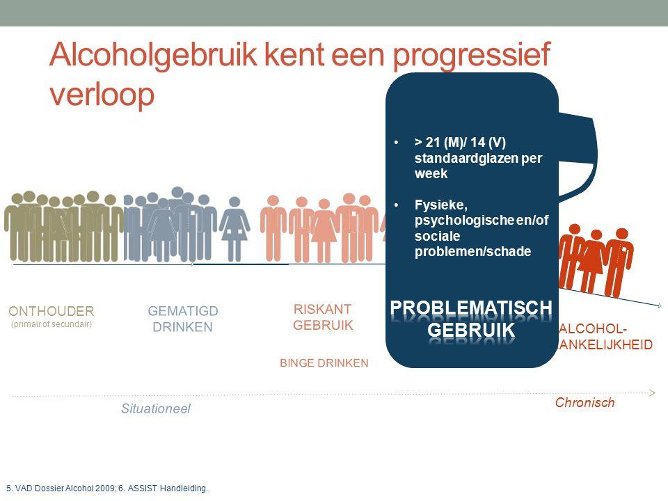 Gebruik van benzodiazepines in de Belgische populatie