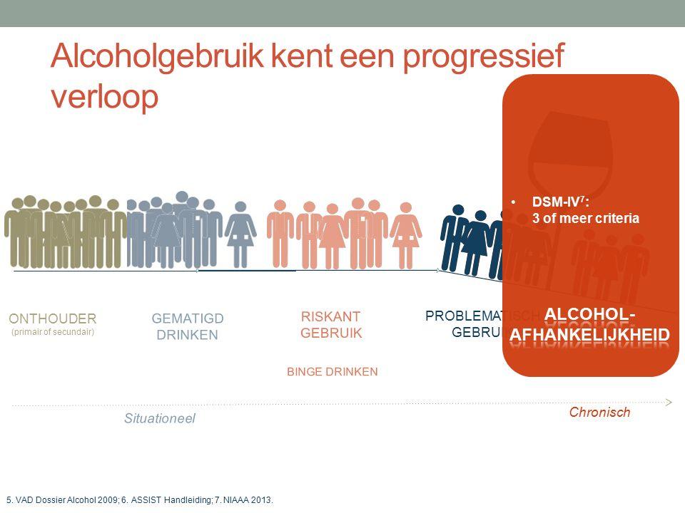 Alcoholgebruik kent een progressief verloop DRL selon l'OMS RISKANT GEBRUIK PROBLEMATISCH GEBRUIK GEMATIGD DRINKEN ONTHOUDER (primair of secundair) 5.