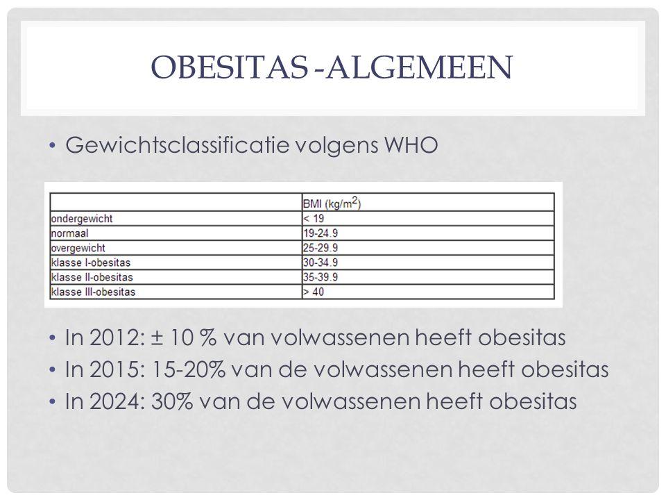 OBESITAS -ALGEMEEN Gewichtsclassificatie volgens WHO In 2012: ± 10 % van volwassenen heeft obesitas In 2015: 15-20% van de volwassenen heeft obesitas In 2024: 30% van de volwassenen heeft obesitas