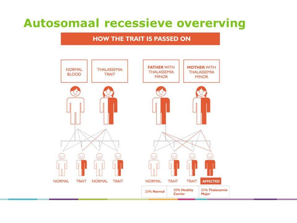 Autosomaal recessieve overerving