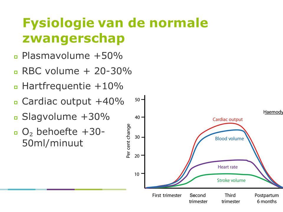 Fysiologie van de normale zwangerschap Plasmavolume +50% RBC volume + 20-30% Hartfrequentie +10% Cardiac output +40% Slagvolume +30% O ₂ behoefte +30- 50ml/minuut
