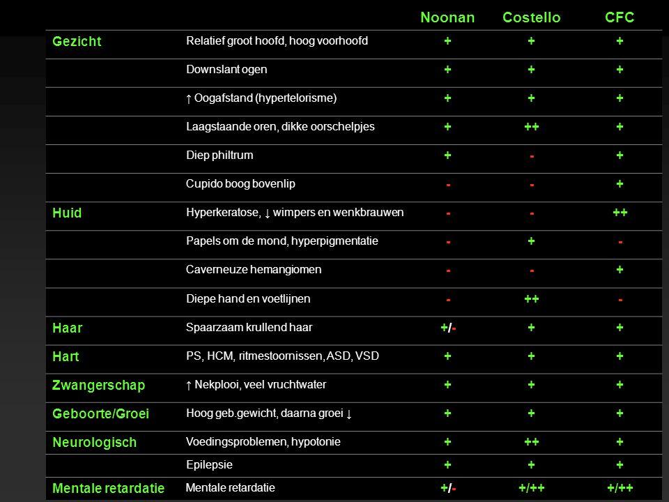 GLA 14-4-2012 22 NoonanCostelloCFC Gezicht Relatief groot hoofd, hoog voorhoofd +++ Downslant ogen +++ ↑ Oogafstand (hypertelorisme) +++ Laagstaande oren, dikke oorschelpjes ++++ Diep philtrum +-+ Cupido boog bovenlip --+ Huid Hyperkeratose, ↓ wimpers en wenkbrauwen --++ Papels om de mond, hyperpigmentatie -+- Caverneuze hemangiomen --+ Diepe hand en voetlijnen -++- Haar Spaarzaam krullend haar +/-+/-++ Hart PS, HCM, ritmestoornissen, ASD, VSD +++ Zwangerschap ↑ Nekplooi, veel vruchtwater +++ Geboorte/Groei Hoog geb.gewicht, daarna groei ↓ +++ Neurologisch Voedingsproblemen, hypotonie ++++ Epilepsie +++ Mentale retardatie +/-+/-+/++