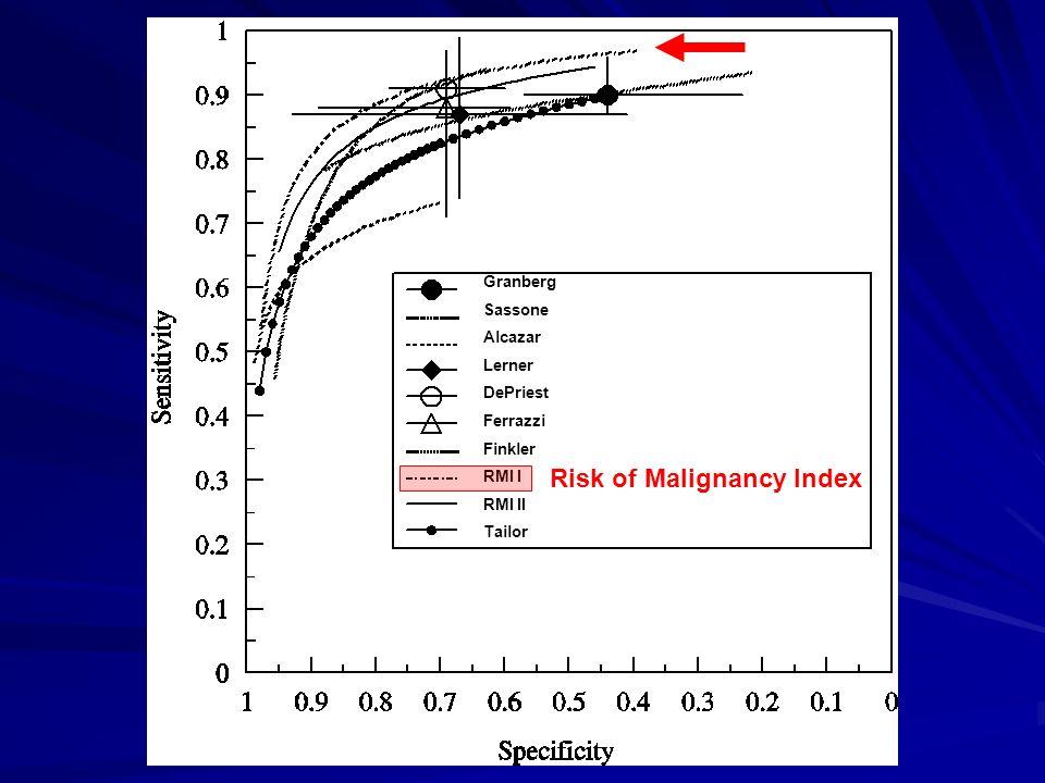 Granberg Sassone Alcazar Lerner DePriest Ferrazzi Finkler RMI I RMI II Tailor Risk of Malignancy Index
