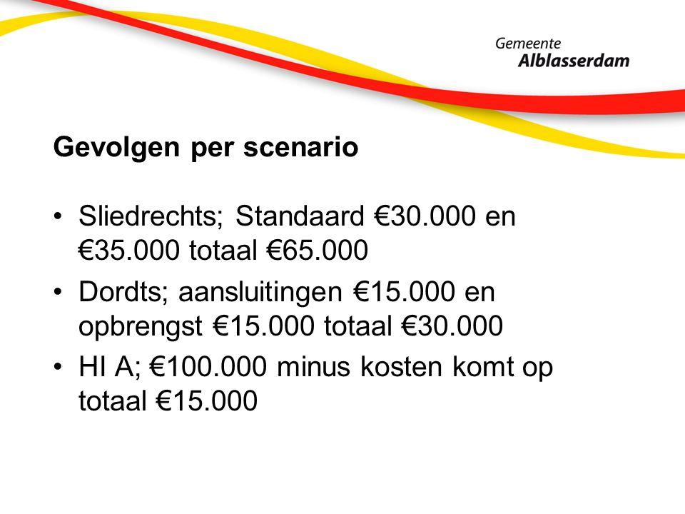Gevolgen per scenario Sliedrechts; Standaard €30.000 en €35.000 totaal €65.000 Dordts; aansluitingen €15.000 en opbrengst €15.000 totaal €30.000 HI A; €100.000 minus kosten komt op totaal €15.000
