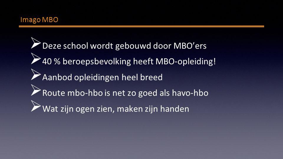 Imago MBO  Deze school wordt gebouwd door MBO'ers  40 % beroepsbevolking heeft MBO-opleiding!  Aanbod opleidingen heel breed  Route mbo-hbo is net
