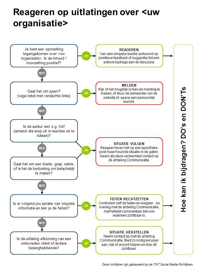 Reageren op uitlatingen over NEE REAGEREN Van een simpele reactie (antwoord op positieve feedback of suggestie) tot een actieve bijdrage aan de discussie.