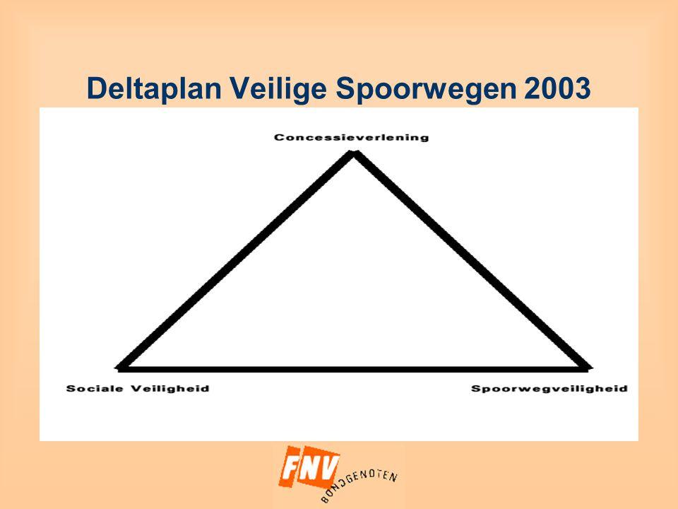 Deltaplan Veilige Spoorwegen 2003