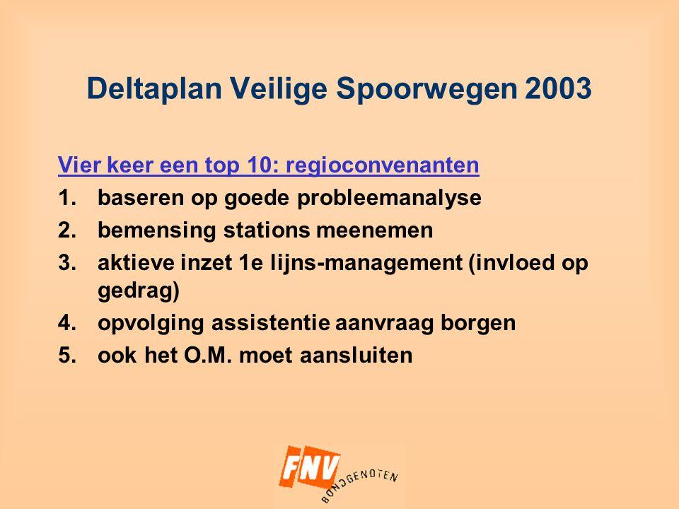 Deltaplan Veilige Spoorwegen 2003 Vier keer een top 10: regioconvenanten 1.baseren op goede probleemanalyse 2.bemensing stations meenemen 3.aktieve inzet 1e lijns-management (invloed op gedrag) 4.opvolging assistentie aanvraag borgen 5.ook het O.M.