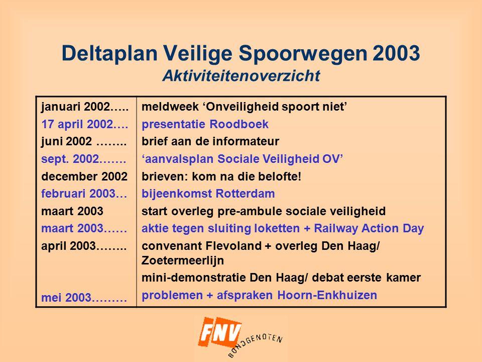 Deltaplan Veilige Spoorwegen 2003 Aktiviteitenoverzicht januari 2002…..