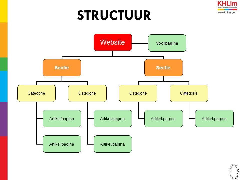 STRUCTUUR Website Sectie Categorie Artikel/pagina Voorpagina