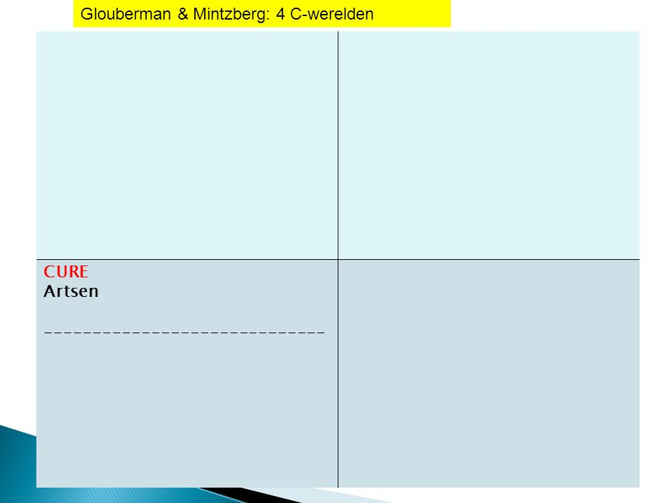 CURE Artsen ----------------------------- Glouberman & Mintzberg: 4 C-werelden