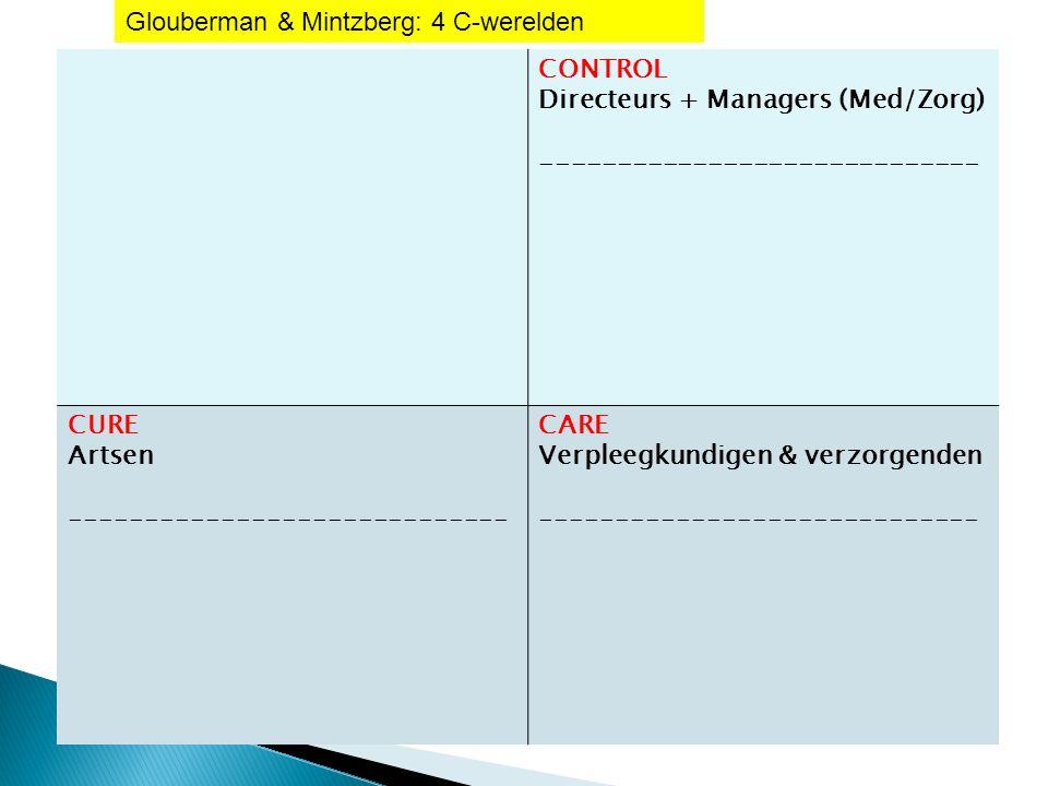 CONTROL Directeurs + Managers (Med/Zorg) ----------------------------- CURE Artsen ----------------------------- CARE Verpleegkundigen & verzorgenden ----------------------------- Glouberman & Mintzberg: 4 C-werelden