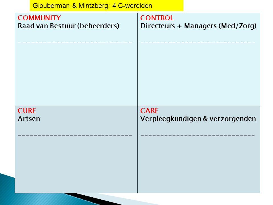 COMMUNITY Raad van Bestuur (beheerders) ----------------------------- CONTROL Directeurs + Managers (Med/Zorg) ----------------------------- CURE Artsen ----------------------------- CARE Verpleegkundigen & verzorgenden ----------------------------- Glouberman & Mintzberg: 4 C-werelden