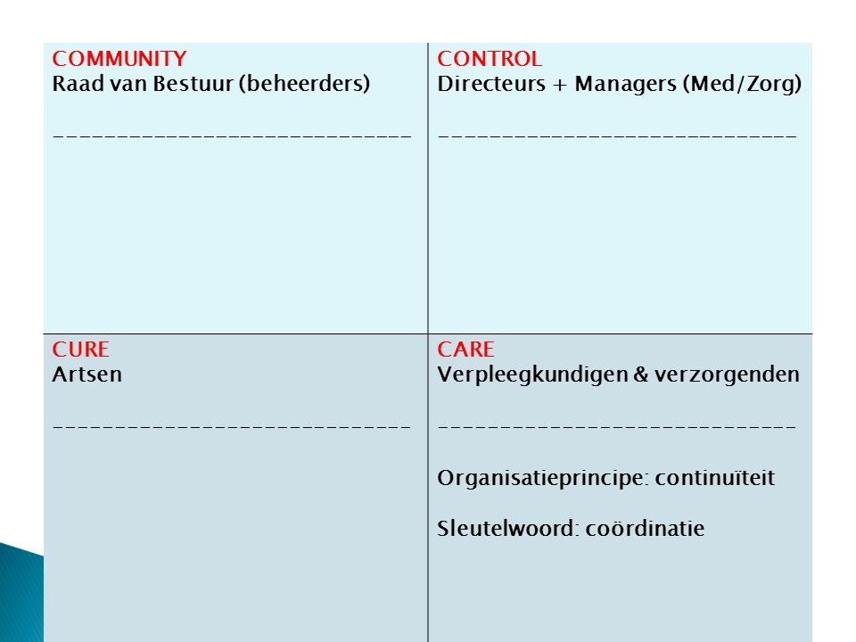 COMMUNITY Raad van Bestuur (beheerders) ----------------------------- CONTROL Directeurs + Managers (Med/Zorg) ----------------------------- CURE Artsen ----------------------------- CARE Verpleegkundigen & verzorgenden ----------------------------- Organisatieprincipe: continuïteit Sleutelwoord: coördinatie