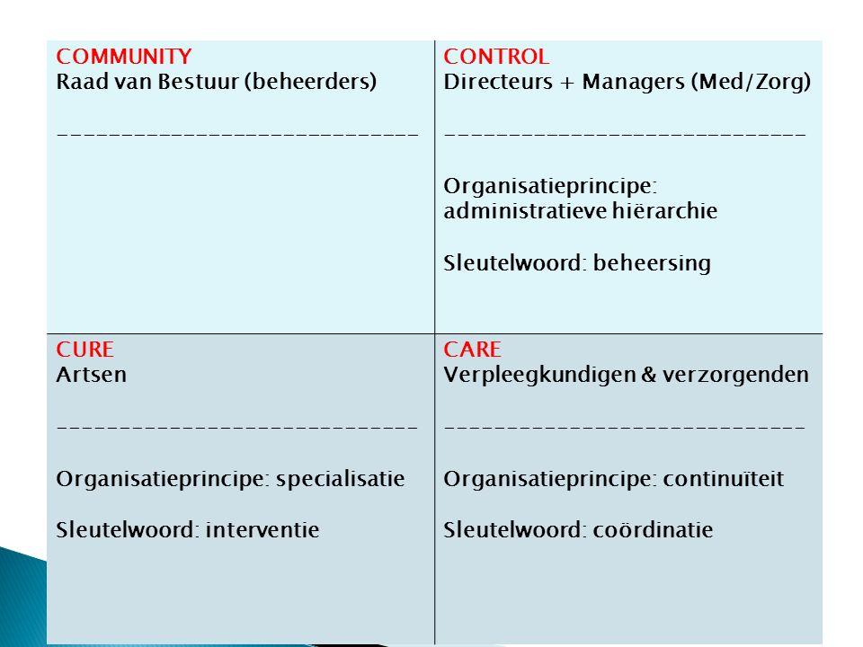 COMMUNITY Raad van Bestuur (beheerders) ----------------------------- CONTROL Directeurs + Managers (Med/Zorg) ----------------------------- Organisatieprincipe: administratieve hiërarchie Sleutelwoord: beheersing CURE Artsen ----------------------------- Organisatieprincipe: specialisatie Sleutelwoord: interventie CARE Verpleegkundigen & verzorgenden ----------------------------- Organisatieprincipe: continuïteit Sleutelwoord: coördinatie