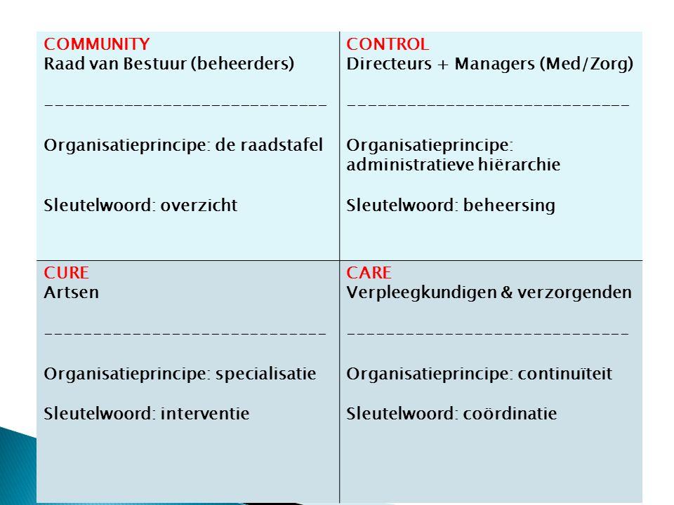COMMUNITY Raad van Bestuur (beheerders) ----------------------------- Organisatieprincipe: de raadstafel Sleutelwoord: overzicht CONTROL Directeurs + Managers (Med/Zorg) ----------------------------- Organisatieprincipe: administratieve hiërarchie Sleutelwoord: beheersing CURE Artsen ----------------------------- Organisatieprincipe: specialisatie Sleutelwoord: interventie CARE Verpleegkundigen & verzorgenden ----------------------------- Organisatieprincipe: continuïteit Sleutelwoord: coördinatie
