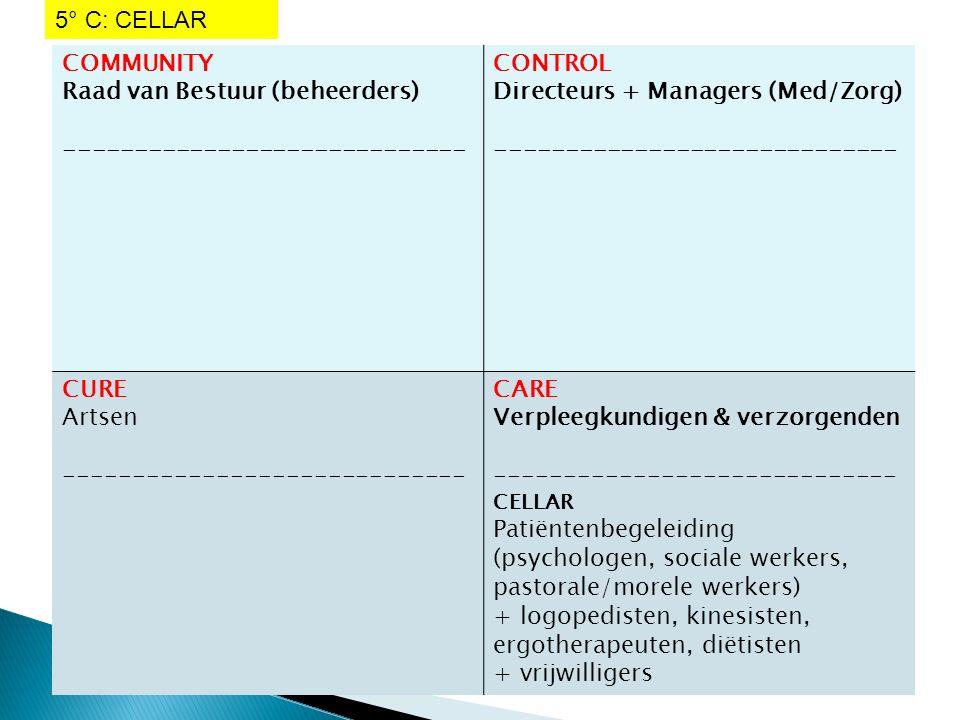 COMMUNITY Raad van Bestuur (beheerders) ----------------------------- CONTROL Directeurs + Managers (Med/Zorg) ----------------------------- CURE Artsen ----------------------------- CARE Verpleegkundigen & verzorgenden ----------------------------- CELLAR Patiëntenbegeleiding (psychologen, sociale werkers, pastorale/morele werkers) + logopedisten, kinesisten, ergotherapeuten, diëtisten + vrijwilligers 5° C: CELLAR