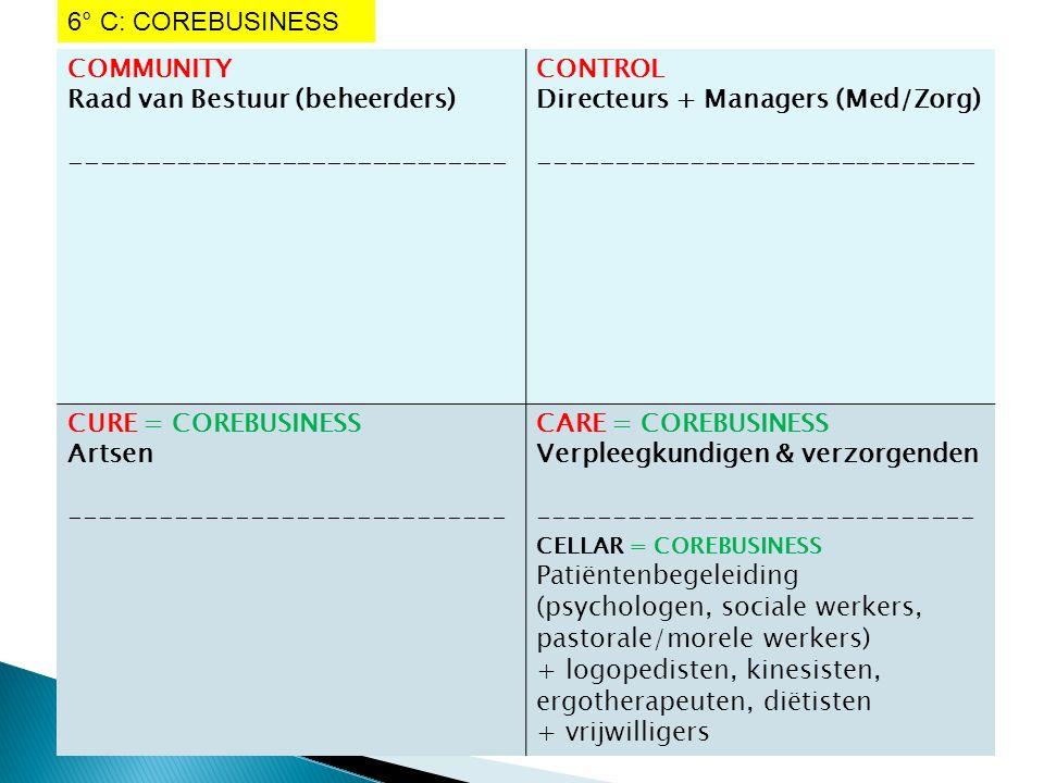 COMMUNITY Raad van Bestuur (beheerders) ----------------------------- CONTROL Directeurs + Managers (Med/Zorg) ----------------------------- CURE = COREBUSINESS Artsen ----------------------------- CARE = COREBUSINESS Verpleegkundigen & verzorgenden ----------------------------- CELLAR = COREBUSINESS Patiëntenbegeleiding (psychologen, sociale werkers, pastorale/morele werkers) + logopedisten, kinesisten, ergotherapeuten, diëtisten + vrijwilligers 6° C: COREBUSINESS