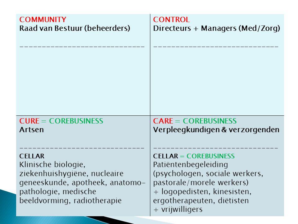 COMMUNITY Raad van Bestuur (beheerders) ----------------------------- CONTROL Directeurs + Managers (Med/Zorg) ----------------------------- CURE = COREBUSINESS Artsen ----------------------------- CELLAR Klinische biologie, ziekenhuishygiëne, nucleaire geneeskunde, apotheek, anatomo- pathologie, medische beeldvorming, radiotherapie CARE = COREBUSINESS Verpleegkundigen & verzorgenden ----------------------------- CELLAR = COREBUSINESS Patiëntenbegeleiding (psychologen, sociale werkers, pastorale/morele werkers) + logopedisten, kinesisten, ergotherapeuten, diëtisten + vrijwilligers