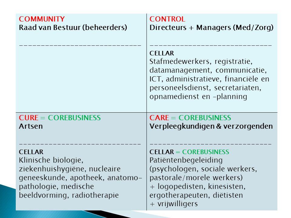 COMMUNITY Raad van Bestuur (beheerders) ----------------------------- CONTROL Directeurs + Managers (Med/Zorg) ----------------------------- CELLAR Stafmedewerkers, registratie, datamanagement, communicatie, ICT, administratieve, financiële en personeelsdienst, secretariaten, opnamedienst en –planning CURE = COREBUSINESS Artsen ----------------------------- CELLAR Klinische biologie, ziekenhuishygiëne, nucleaire geneeskunde, apotheek, anatomo- pathologie, medische beeldvorming, radiotherapie CARE = COREBUSINESS Verpleegkundigen & verzorgenden ----------------------------- CELLAR = COREBUSINESS Patiëntenbegeleiding (psychologen, sociale werkers, pastorale/morele werkers) + logopedisten, kinesisten, ergotherapeuten, diëtisten + vrijwilligers