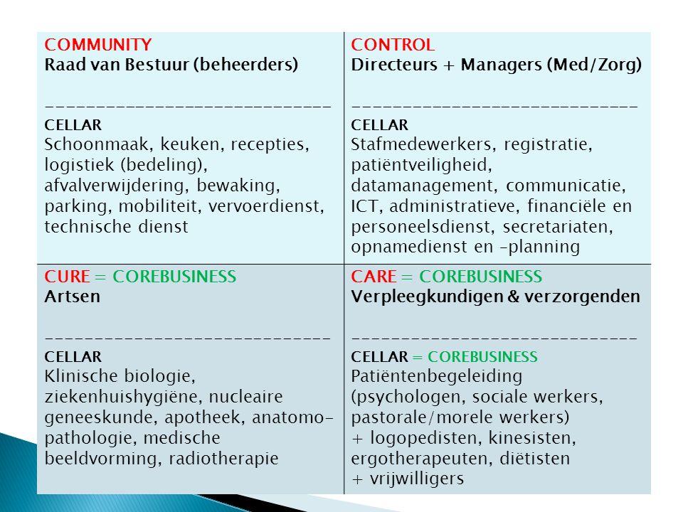 COMMUNITY Raad van Bestuur (beheerders) ----------------------------- CELLAR Schoonmaak, keuken, recepties, logistiek (bedeling), afvalverwijdering, bewaking, parking, mobiliteit, vervoerdienst, technische dienst CONTROL Directeurs + Managers (Med/Zorg) ----------------------------- CELLAR Stafmedewerkers, registratie, patiëntveiligheid, datamanagement, communicatie, ICT, administratieve, financiële en personeelsdienst, secretariaten, opnamedienst en –planning CURE = COREBUSINESS Artsen ----------------------------- CELLAR Klinische biologie, ziekenhuishygiëne, nucleaire geneeskunde, apotheek, anatomo- pathologie, medische beeldvorming, radiotherapie CARE = COREBUSINESS Verpleegkundigen & verzorgenden ----------------------------- CELLAR = COREBUSINESS Patiëntenbegeleiding (psychologen, sociale werkers, pastorale/morele werkers) + logopedisten, kinesisten, ergotherapeuten, diëtisten + vrijwilligers