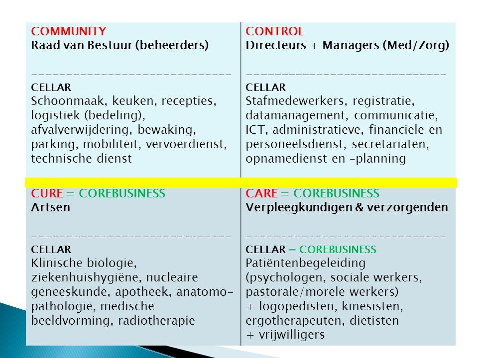 COMMUNITY Raad van Bestuur (beheerders) ----------------------------- CELLAR Schoonmaak, keuken, recepties, logistiek (bedeling), afvalverwijdering, bewaking, parking, mobiliteit, vervoerdienst, technische dienst CONTROL Directeurs + Managers (Med/Zorg) ----------------------------- CELLAR Stafmedewerkers, registratie, datamanagement, communicatie, ICT, administratieve, financiële en personeelsdienst, secretariaten, opnamedienst en –planning CURE = COREBUSINESS Artsen ----------------------------- CELLAR Klinische biologie, ziekenhuishygiëne, nucleaire geneeskunde, apotheek, anatomo- pathologie, medische beeldvorming, radiotherapie CARE = COREBUSINESS Verpleegkundigen & verzorgenden ----------------------------- CELLAR = COREBUSINESS Patiëntenbegeleiding (psychologen, sociale werkers, pastorale/morele werkers) + logopedisten, kinesisten, ergotherapeuten, diëtisten + vrijwilligers