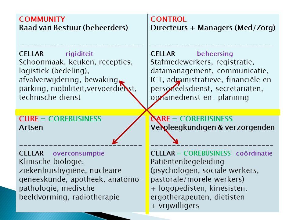 COMMUNITY Raad van Bestuur (beheerders) ----------------------------- CELLAR rigiditeit Schoonmaak, keuken, recepties, logistiek (bedeling), afvalverwijdering, bewaking, parking, mobiliteit,vervoerdienst, technische dienst CONTROL Directeurs + Managers (Med/Zorg) ----------------------------- CELLAR beheersing Stafmedewerkers, registratie, datamanagement, communicatie, ICT, administratieve, financiële en personeelsdienst, secretariaten, opnamedienst en –planning CURE = COREBUSINESS Artsen ----------------------------- CELLAR overconsumptie Klinische biologie, ziekenhuishygiëne, nucleaire geneeskunde, apotheek, anatomo- pathologie, medische beeldvorming, radiotherapie CARE = COREBUSINESS Verpleegkundigen & verzorgenden ----------------------------- CELLAR = COREBUSINESS coördinatie Patiëntenbegeleiding (psychologen, sociale werkers, pastorale/morele werkers) + logopedisten, kinesisten, ergotherapeuten, diëtisten + vrijwilligers