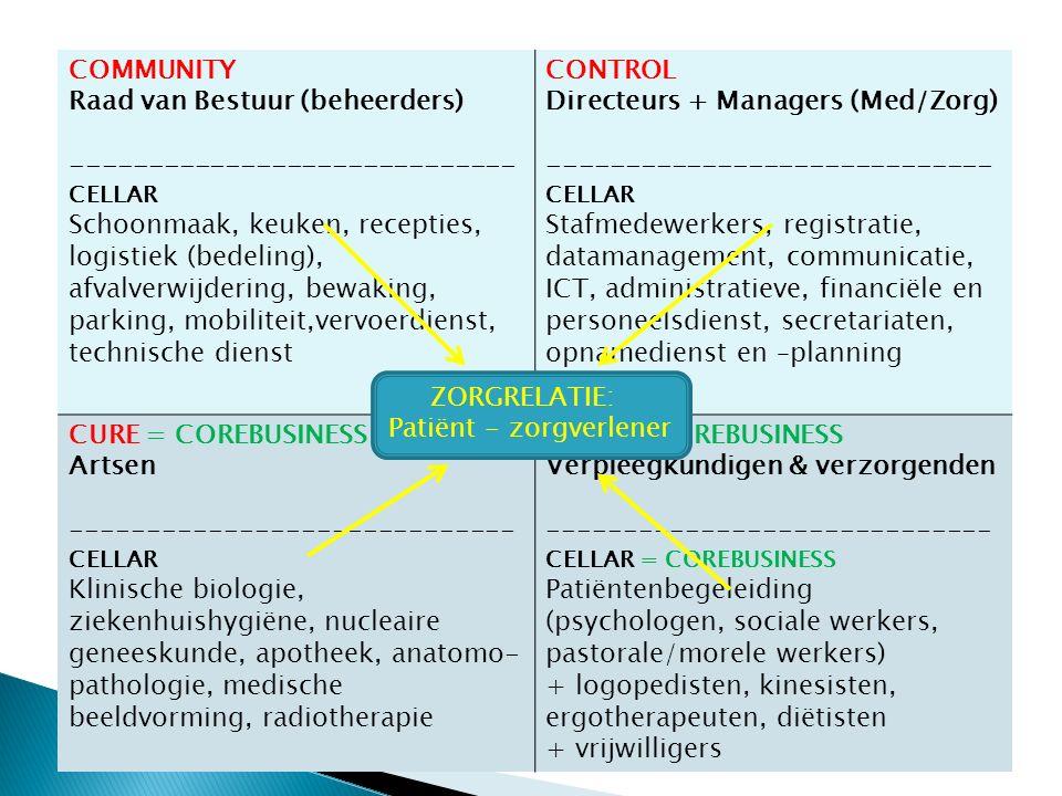 COMMUNITY Raad van Bestuur (beheerders) ----------------------------- CELLAR Schoonmaak, keuken, recepties, logistiek (bedeling), afvalverwijdering, bewaking, parking, mobiliteit,vervoerdienst, technische dienst CONTROL Directeurs + Managers (Med/Zorg) ----------------------------- CELLAR Stafmedewerkers, registratie, datamanagement, communicatie, ICT, administratieve, financiële en personeelsdienst, secretariaten, opnamedienst en –planning CURE = COREBUSINESS Artsen ----------------------------- CELLAR Klinische biologie, ziekenhuishygiëne, nucleaire geneeskunde, apotheek, anatomo- pathologie, medische beeldvorming, radiotherapie CARE = COREBUSINESS Verpleegkundigen & verzorgenden ----------------------------- CELLAR = COREBUSINESS Patiëntenbegeleiding (psychologen, sociale werkers, pastorale/morele werkers) + logopedisten, kinesisten, ergotherapeuten, diëtisten + vrijwilligers ZORGRELATIE: Patiënt - zorgverlener