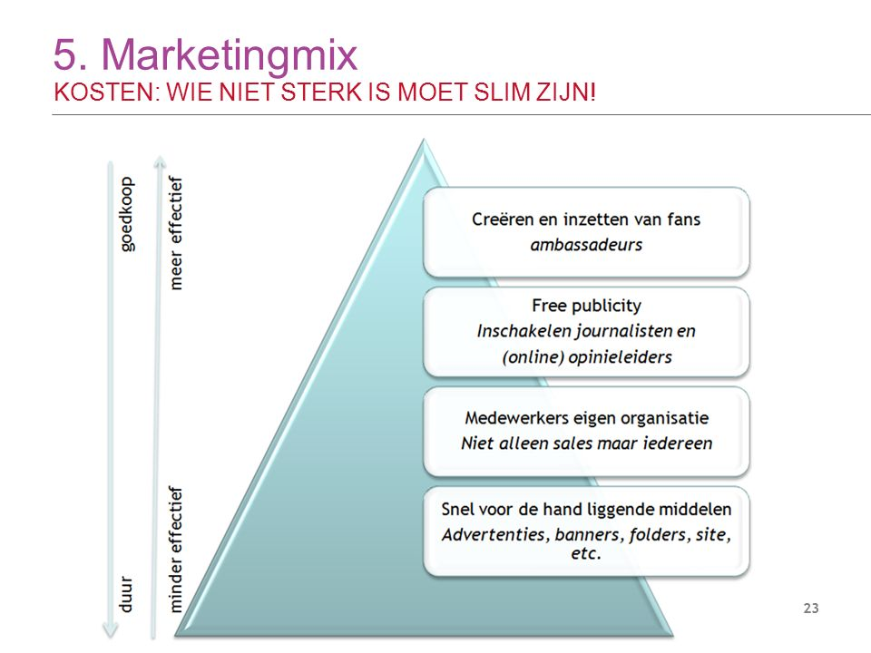 5. Marketingmix KOSTEN: WIE NIET STERK IS MOET SLIM ZIJN! 23