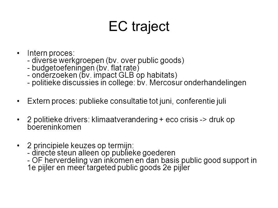 EC traject Intern proces: - diverse werkgroepen (bv.