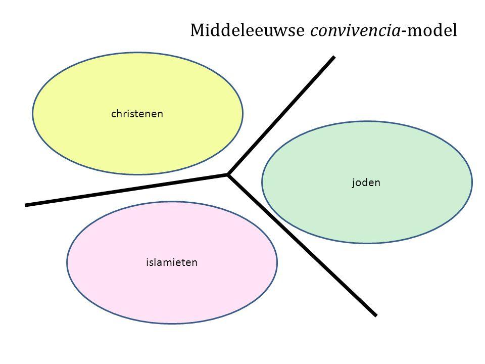 Middeleeuwse convivencia-model christenen joden islamieten
