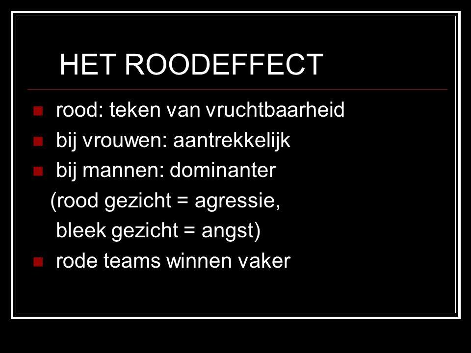 HET ROODEFFECT rood: teken van vruchtbaarheid bij vrouwen: aantrekkelijk bij mannen: dominanter (rood gezicht = agressie, bleek gezicht = angst) rode teams winnen vaker