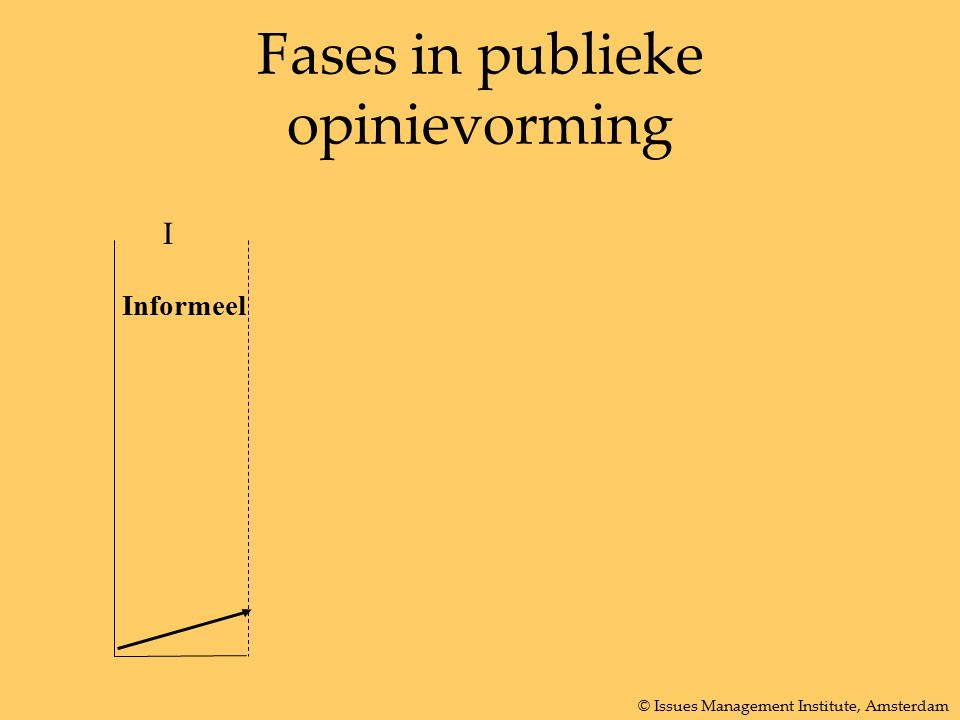 Fases in publieke opinievorming I Informeel © Issues Management Institute, Amsterdam