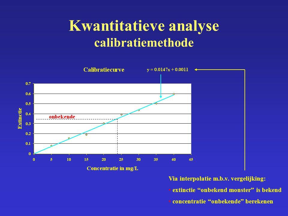 """Kwantitatieve analyse calibratiemethode Via interpolatie m.b.v. vergelijking: extinctie """"onbekend monster"""" is bekend concentratie """"onbekende"""" berekene"""