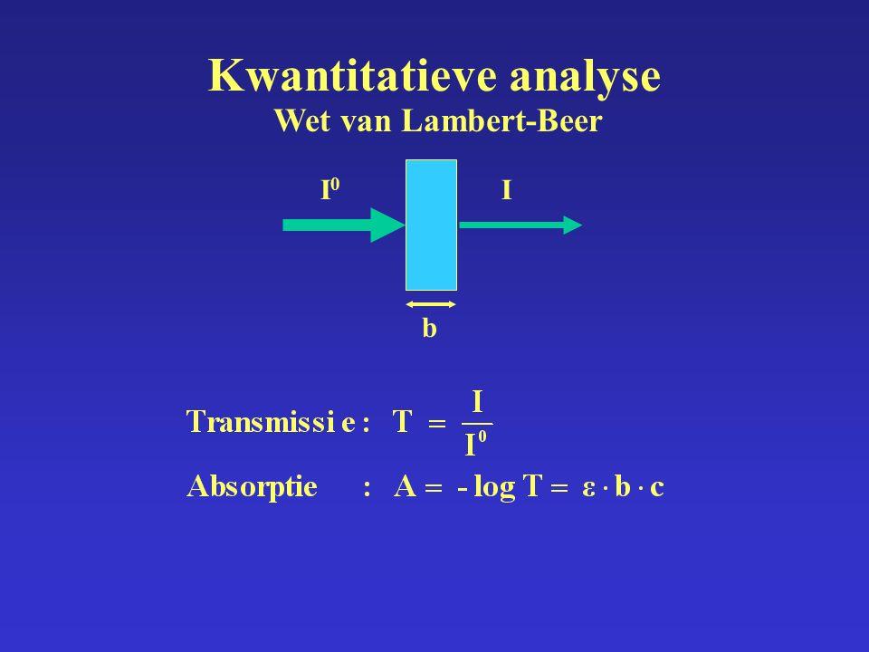 Kwantitatieve analyse Wet van Lambert-Beer I0I0 I b