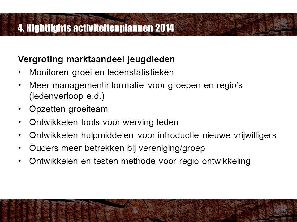 4. Hightlights activiteitenplannen 2014 Vergroting marktaandeel jeugdleden Monitoren groei en ledenstatistieken Meer managementinformatie voor groepen