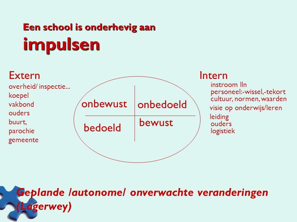 Welke vernieuwingen zijn er allemaal op til op school? Stap 1: Individueel: inventariseer wat er de laatste 3 jaar in beweging is. Stap 2:In groep Ste