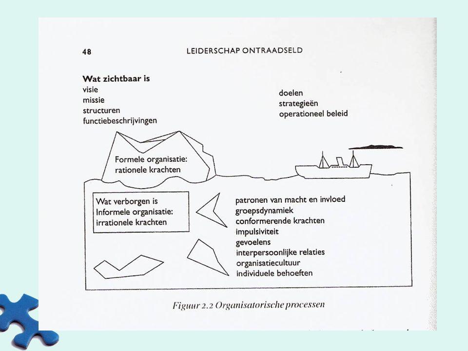 ONBEWUST ONBEKWAAM PROCESbeschrijving (Dirk Gombeir) BEWUST ONBEKWAAM BEWUST BEKWAAM ONBEWUST BEKWAAM LOSLATEN Loslaten van het vertrouwde= rouwproces Vaste volgorde bij succesvol proces:  Shock/paniek/woede  Ongeloof/ontkenning/verwarring/ver driet  Loslaten: op zoek naar nieuwe mogelijkheden  Realiseren van nieuwe identiteit (Kets De Vries)