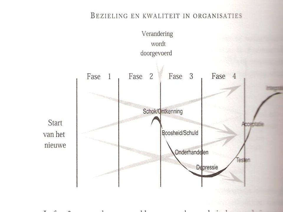 ONBEWUST ONBEKWAAM PROCESbeschrijving (Dirk Gombeir) BEWUST ONBEKWAAM BEWUST BEKWAAM ONBEWUST BEKWAAM LOSLATEN Loslaten van het vertrouwde= rouwproces
