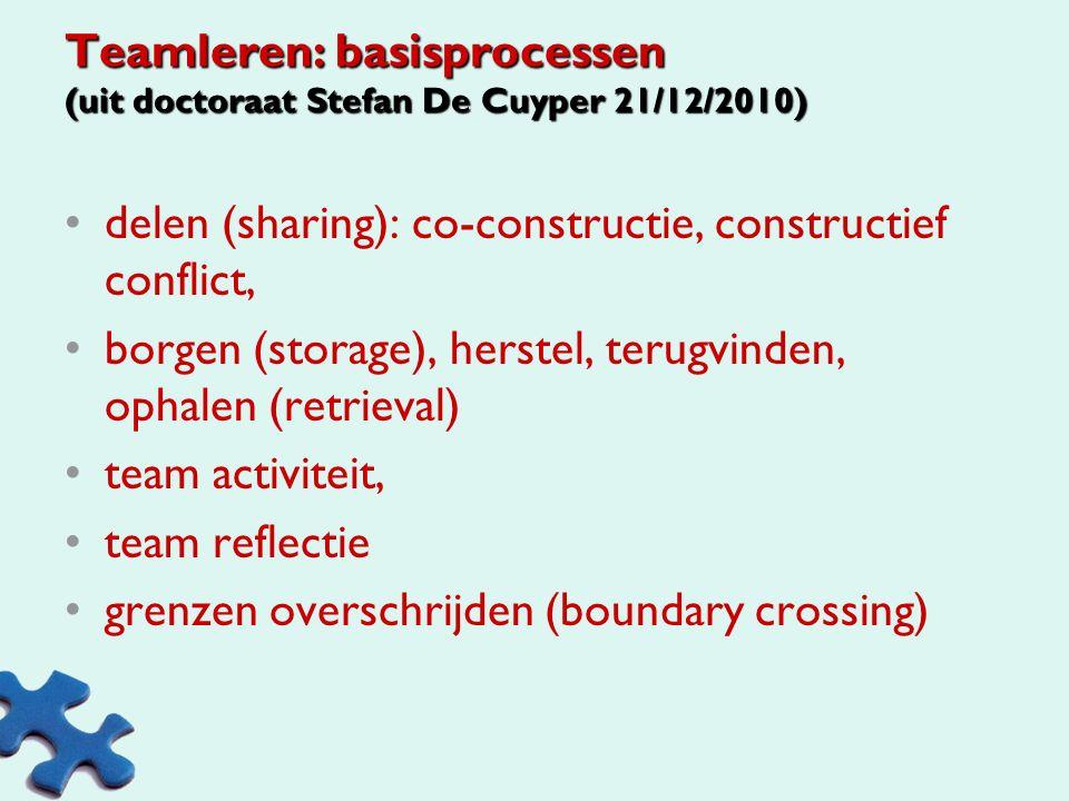 Check./reflect Aanpassen Doen Plannen BORGEN INDIVIDU GROEPEN ORGANISATIE 5.