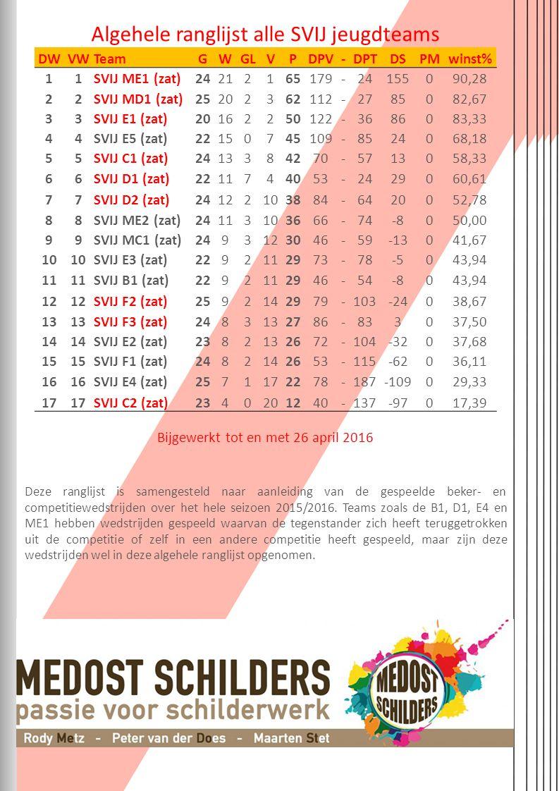 Deze ranglijst is samengesteld naar aanleiding van de gespeelde beker- en competitiewedstrijden over het hele seizoen 2015/2016.